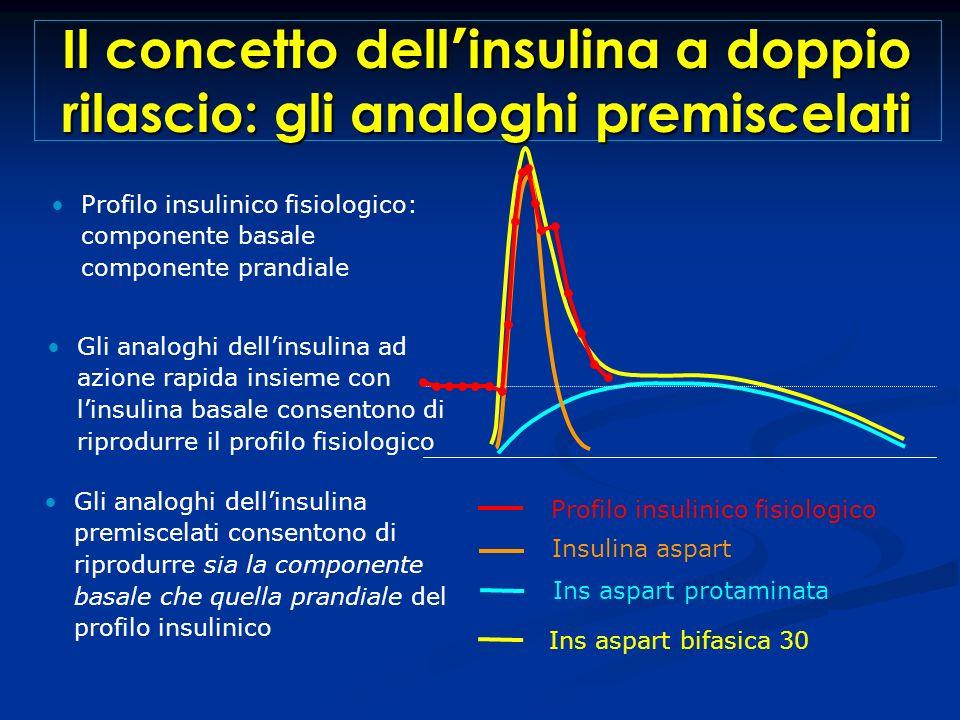 Il concetto dell'insulina a doppio rilascio: gli analoghi premiscelati