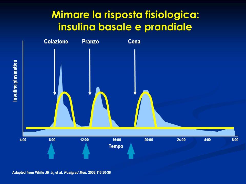 Mimare la risposta fisiologica: insulina basale e prandiale