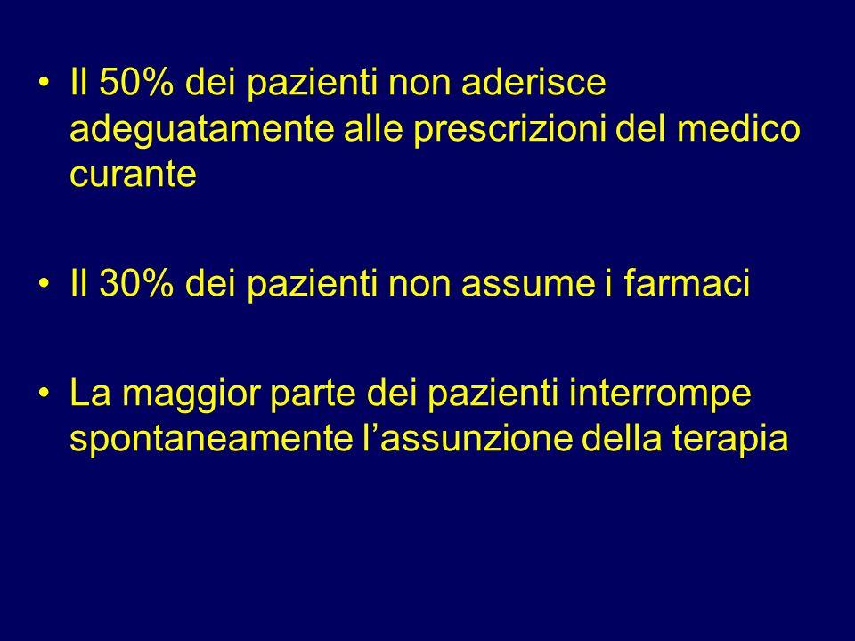 Il 50% dei pazienti non aderisce adeguatamente alle prescrizioni del medico curante
