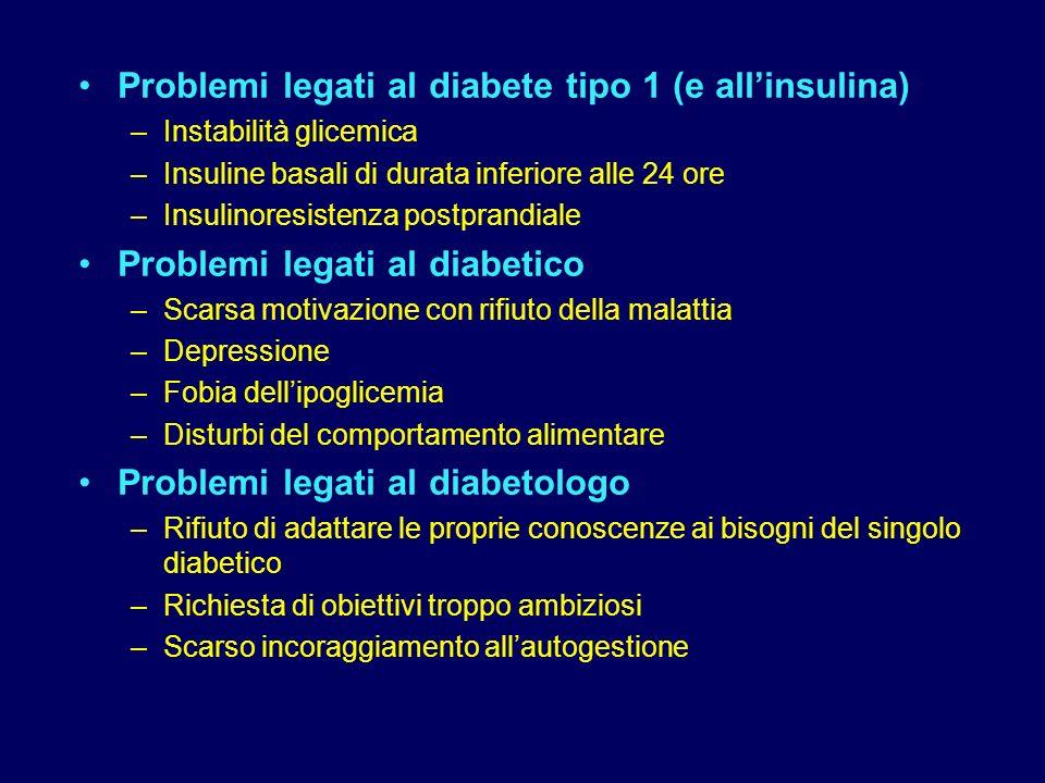 Problemi legati al diabete tipo 1 (e all'insulina)