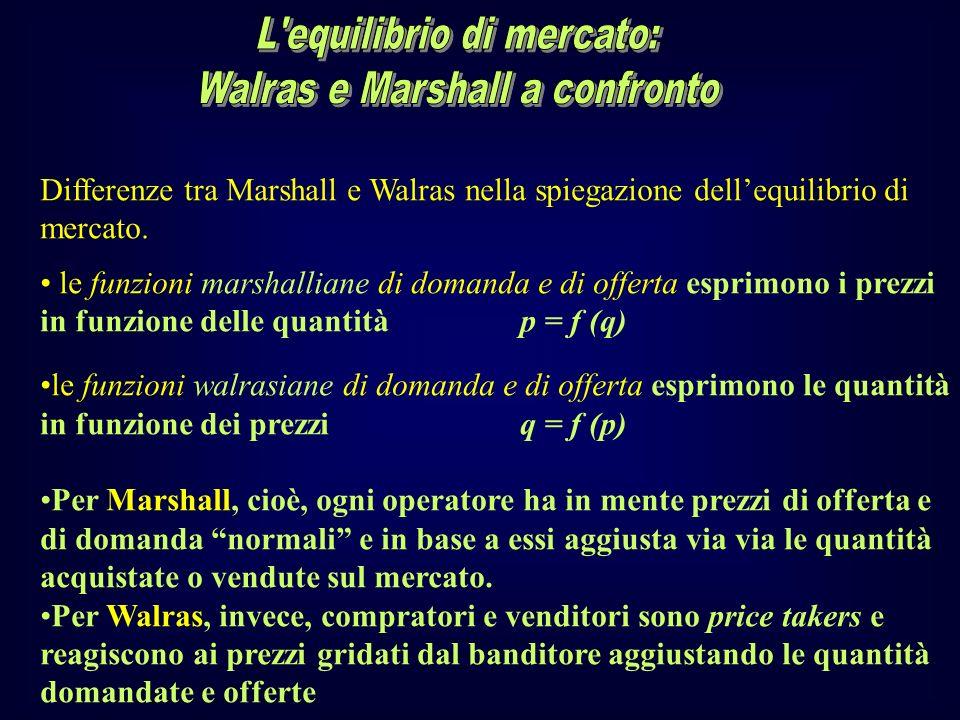 L equilibrio di mercato: Walras e Marshall a confronto