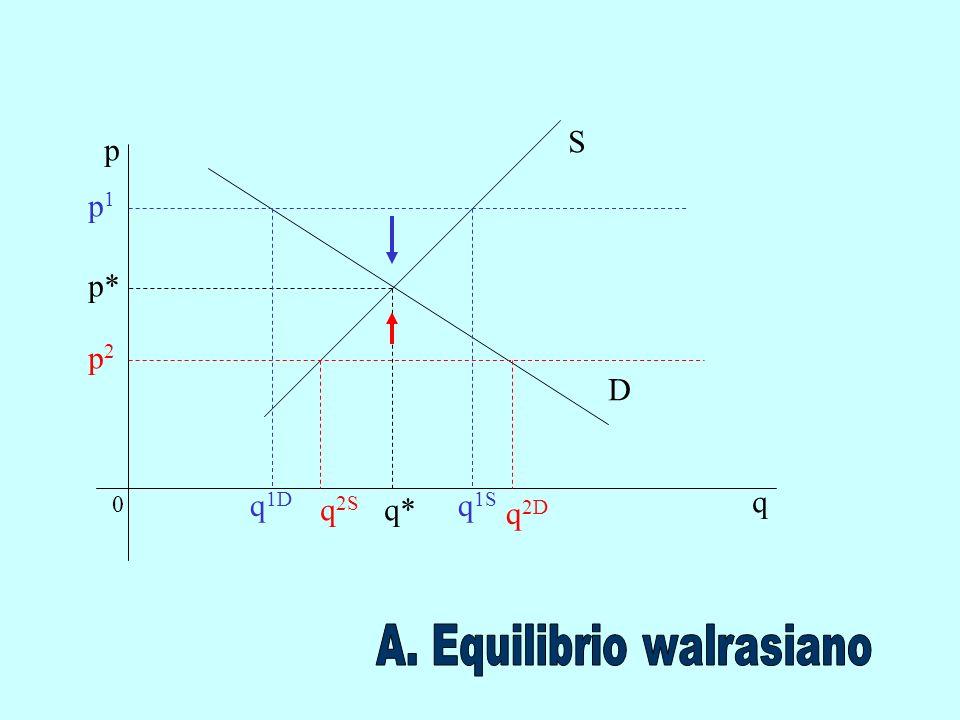 A. Equilibrio walrasiano