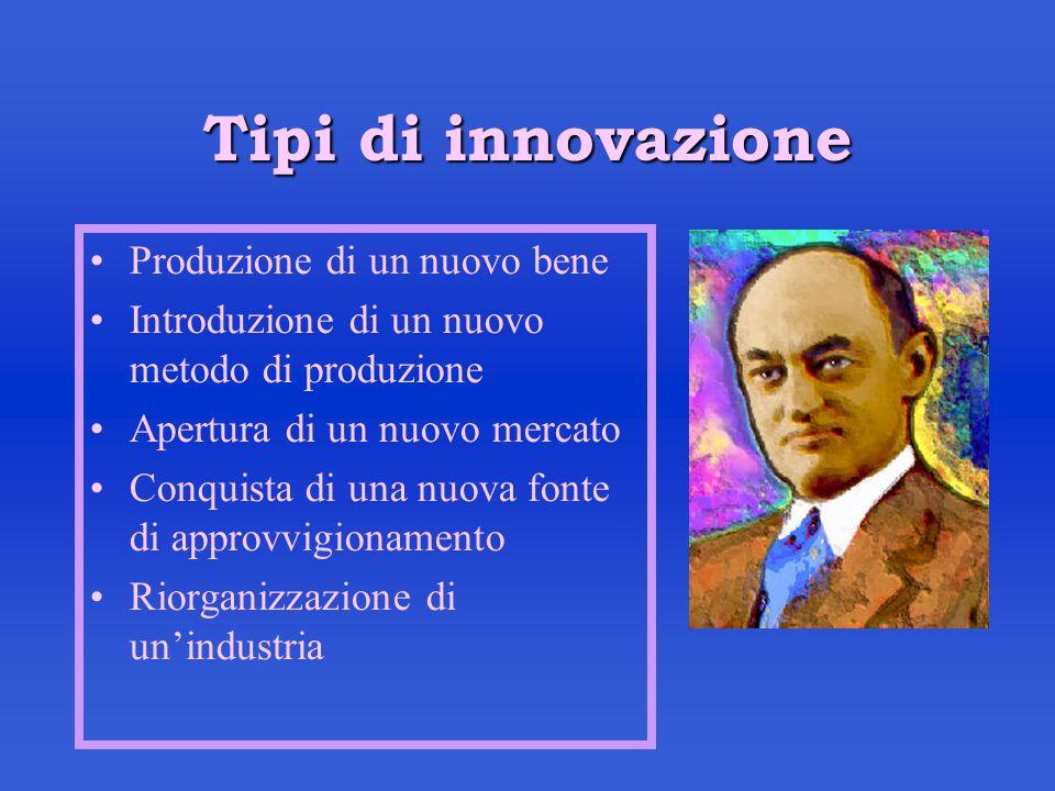 Tipi di innovazione Produzione di un nuovo bene