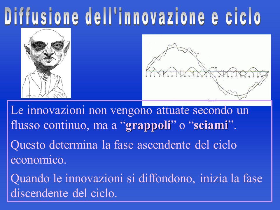 Diffusione dell innovazione e ciclo
