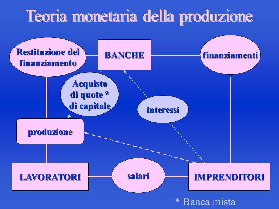 Teoria monetaria della produzione