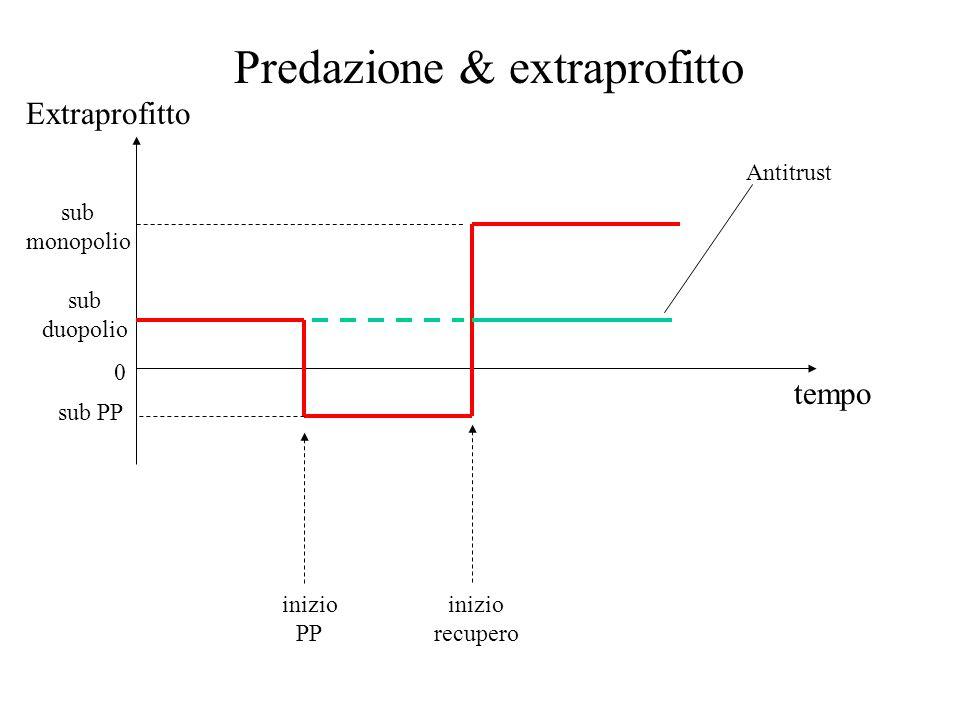 Predazione & extraprofitto