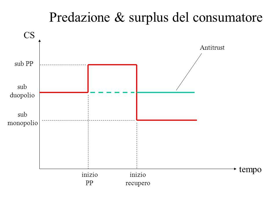 Predazione & surplus del consumatore