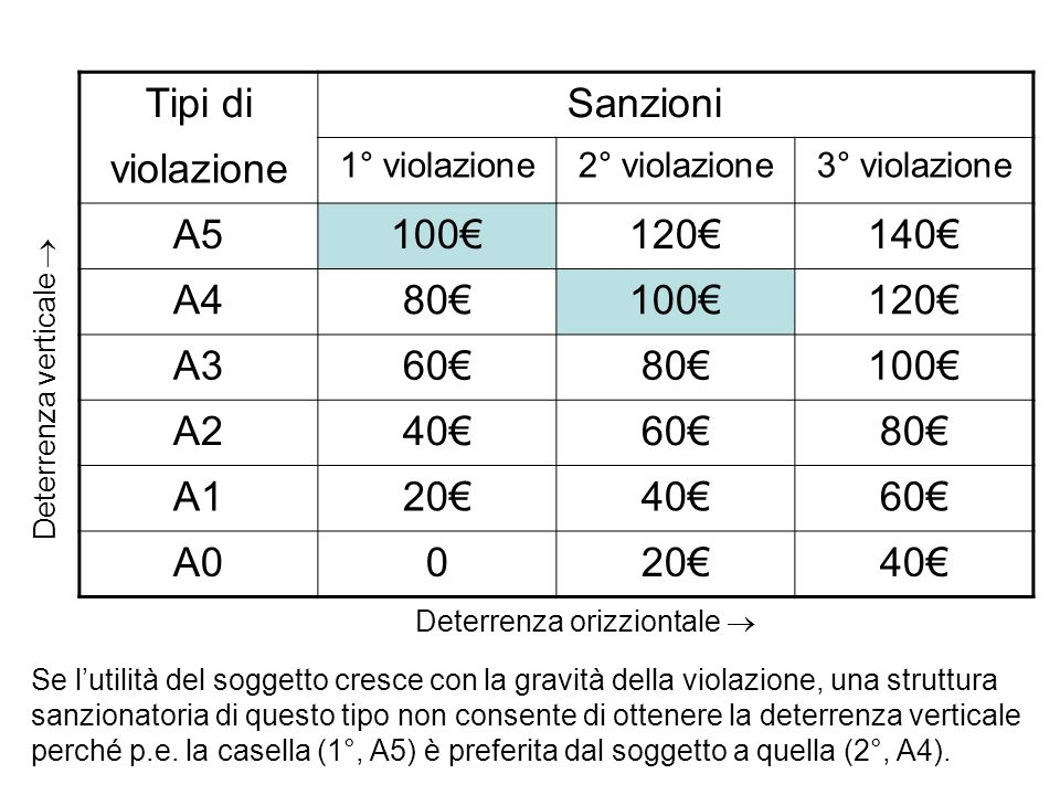 Tipi di Sanzioni violazione A5 100€ 120€ 140€ A4 80€ A3 60€ A2 40€ A1