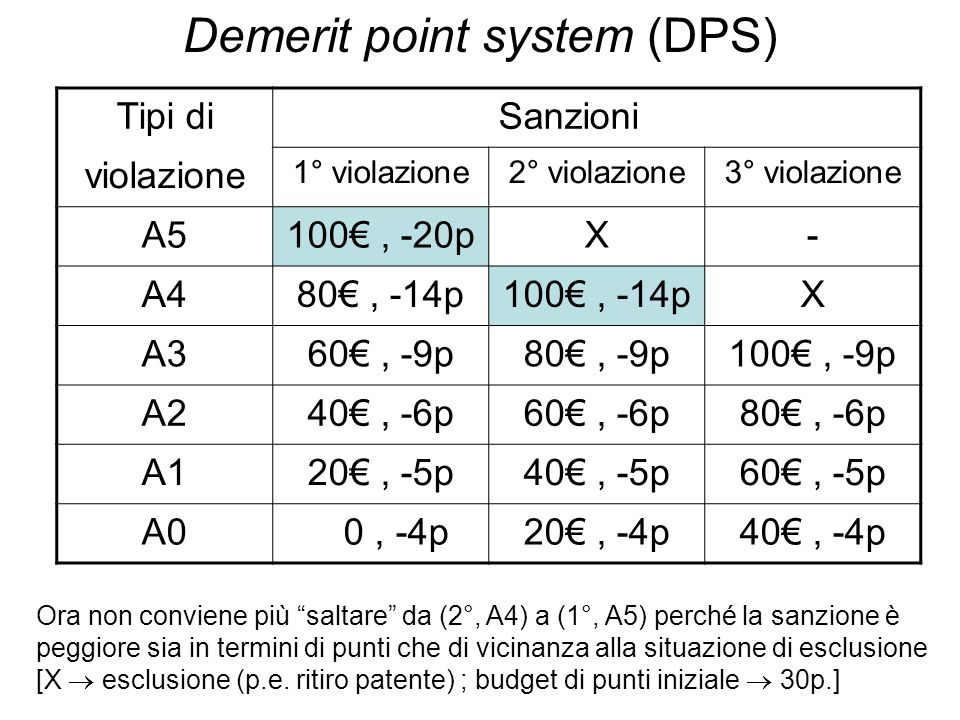 Demerit point system (DPS)