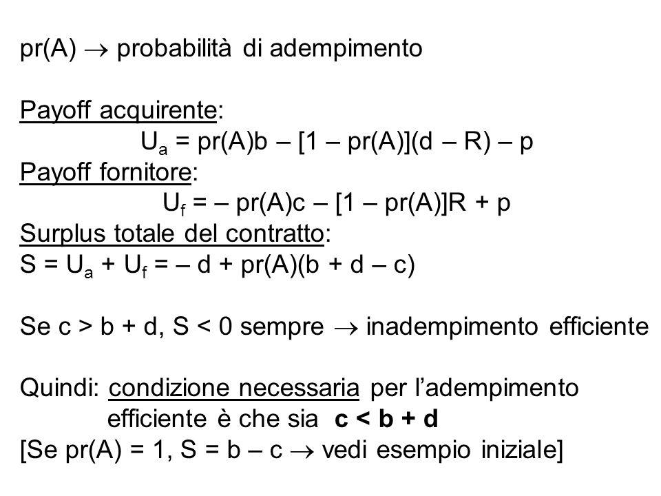 pr(A)  probabilità di adempimento Payoff acquirente: