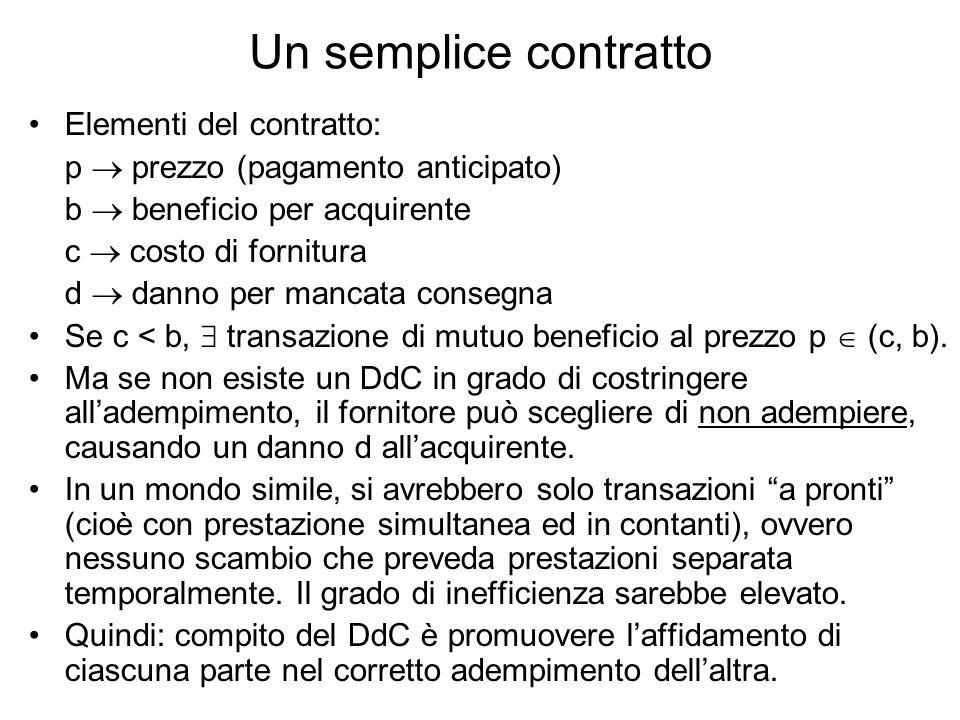 Un semplice contratto Elementi del contratto: