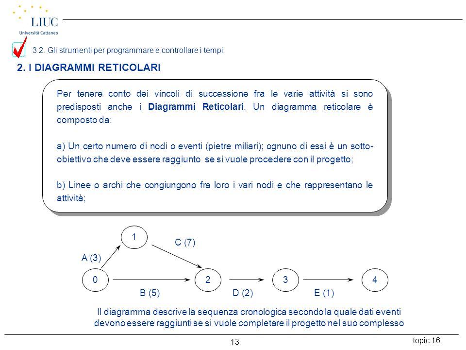 2. I DIAGRAMMI RETICOLARI