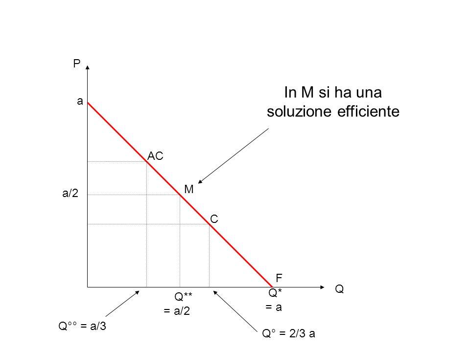 In M si ha una soluzione efficiente P a AC M a/2 C F Q Q* Q** = a