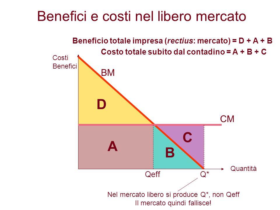 Benefici e costi nel libero mercato