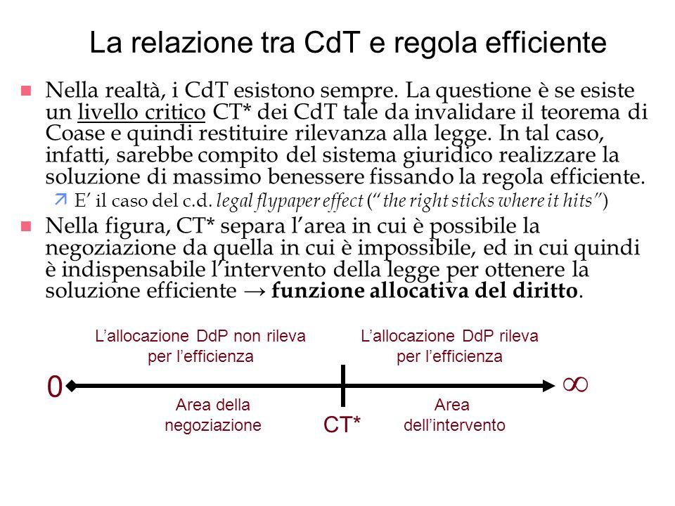 La relazione tra CdT e regola efficiente
