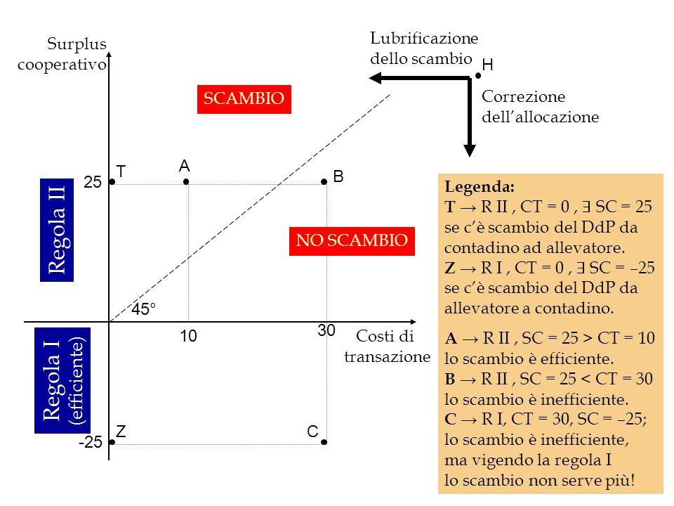 Regola II Regola I (efficiente) Lubrificazione dello scambio Surplus