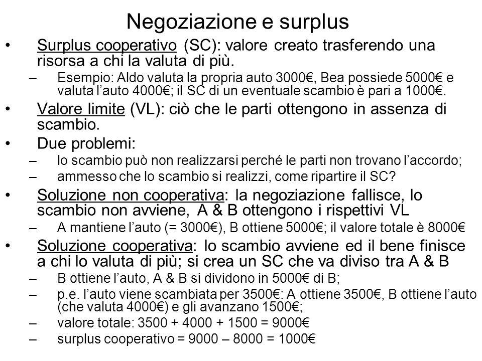Negoziazione e surplus