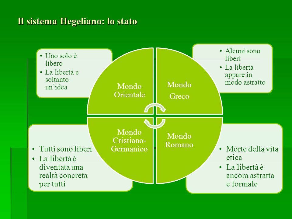 Il sistema Hegeliano: lo stato