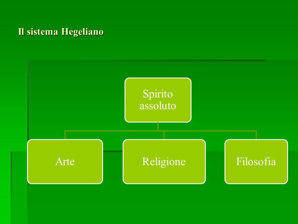 Il sistema Hegeliano Spirito assoluto Arte Religione Filosofia