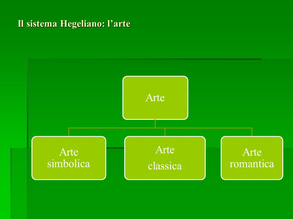Il sistema Hegeliano: l'arte