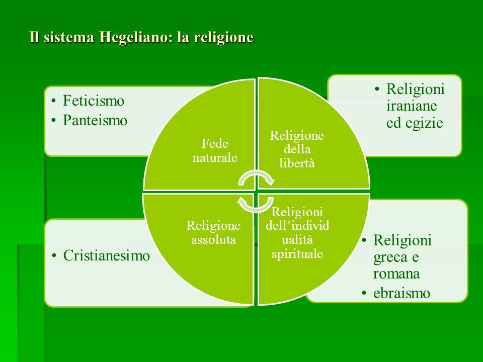 Il sistema Hegeliano: la religione