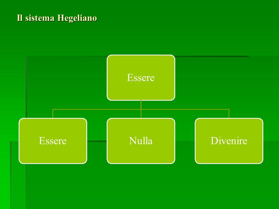 Il sistema Hegeliano Essere Nulla Divenire