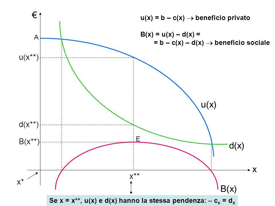 Se x = x**, u(x) e d(x) hanno la stessa pendenza: – cx = dx