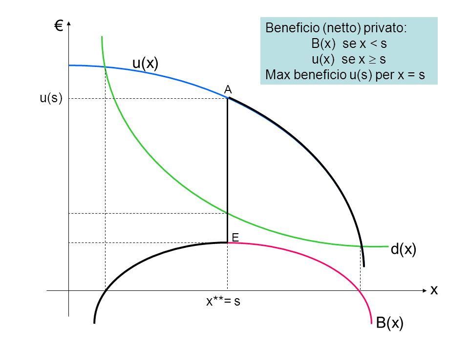 € u(x) d(x) x B(x) Beneficio (netto) privato: B(x) se x < s