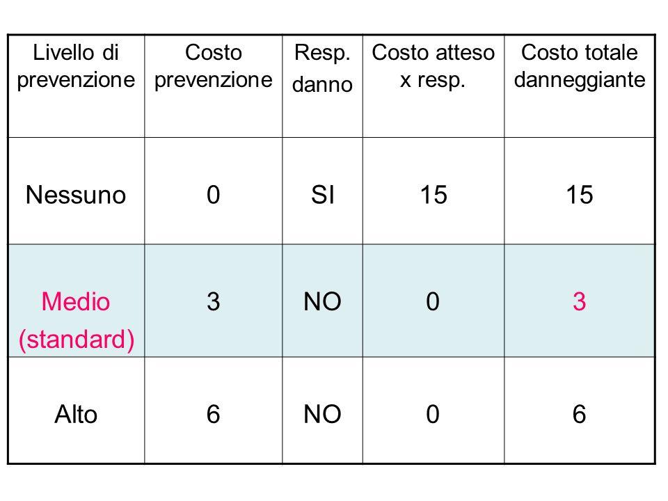 Nessuno SI 15 Medio (standard) 3 NO Alto 6 Livello di prevenzione