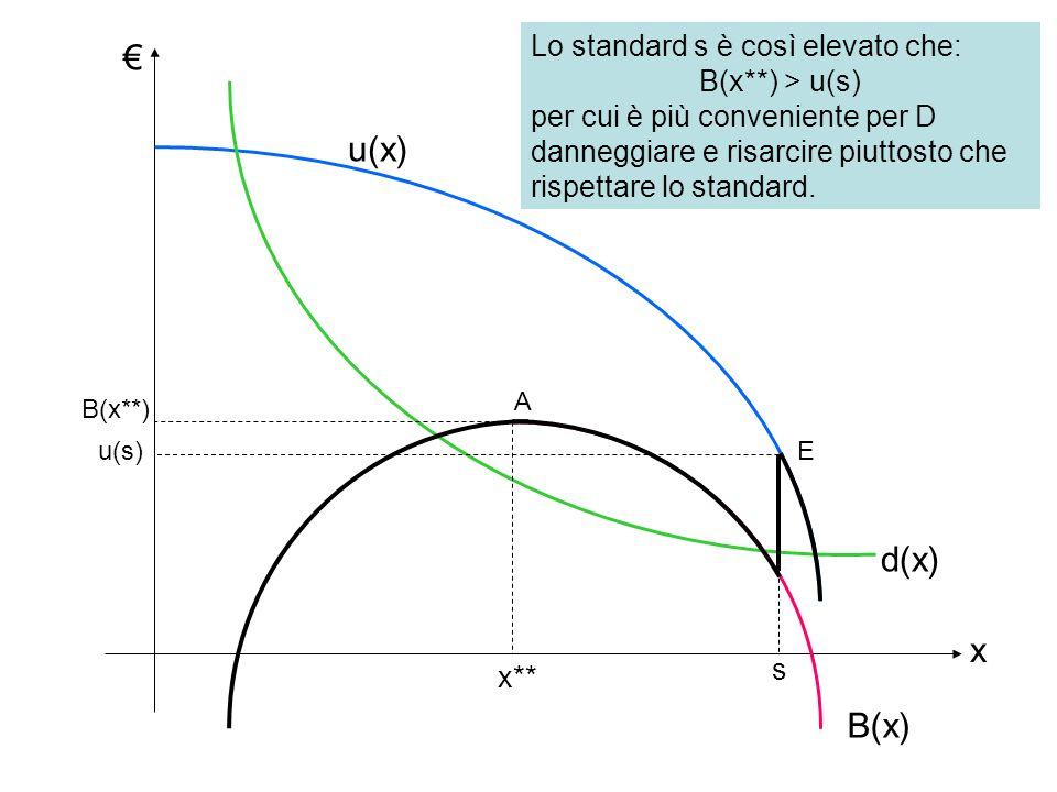 € u(x) d(x) x B(x) Lo standard s è così elevato che: B(x**) > u(s)