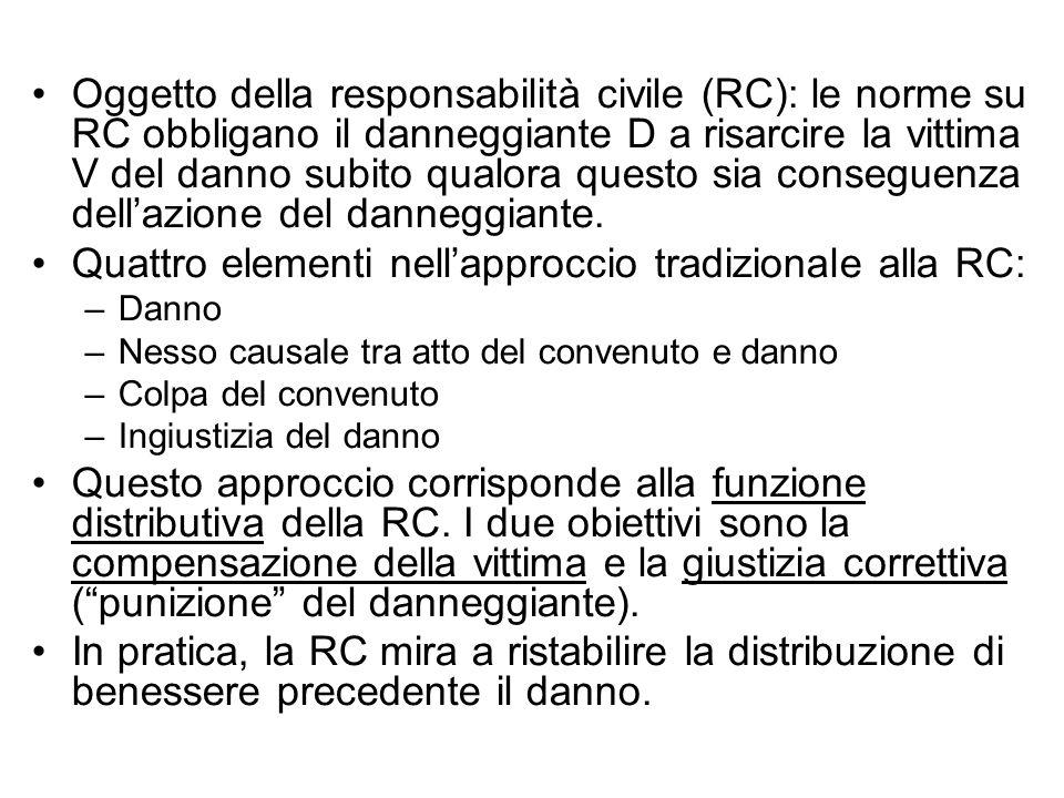 Quattro elementi nell'approccio tradizionale alla RC: