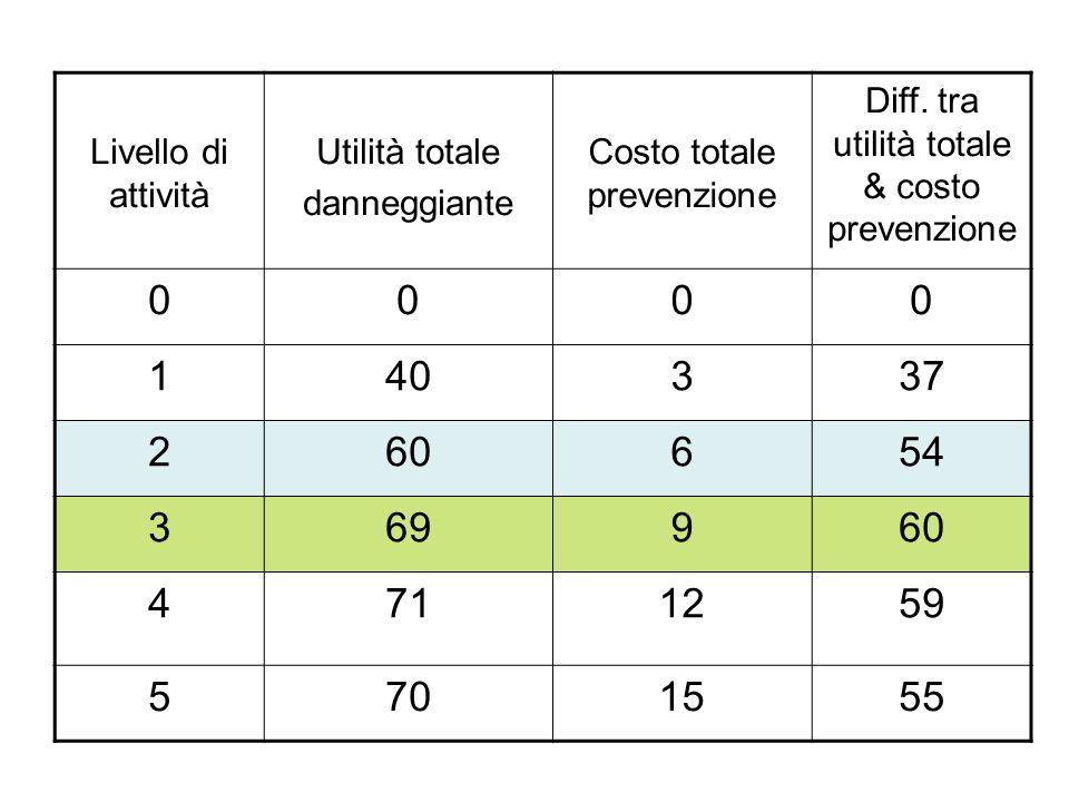 Livello di attività Utilità totale. danneggiante. Costo totale prevenzione. Diff. tra utilità totale & costo prevenzione.
