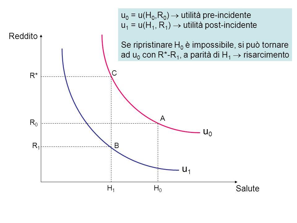 u0 u1 u0 = u(H0,R0)  utilità pre-incidente