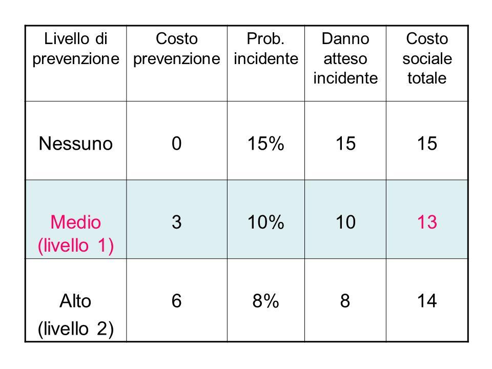 Nessuno 15% 15 Medio (livello 1) 3 10% 10 13 Alto (livello 2) 6 8% 8