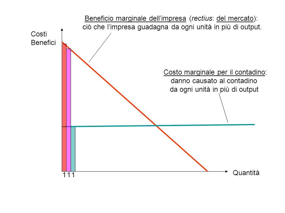 Beneficio marginale dell'impresa (rectius: del mercato):