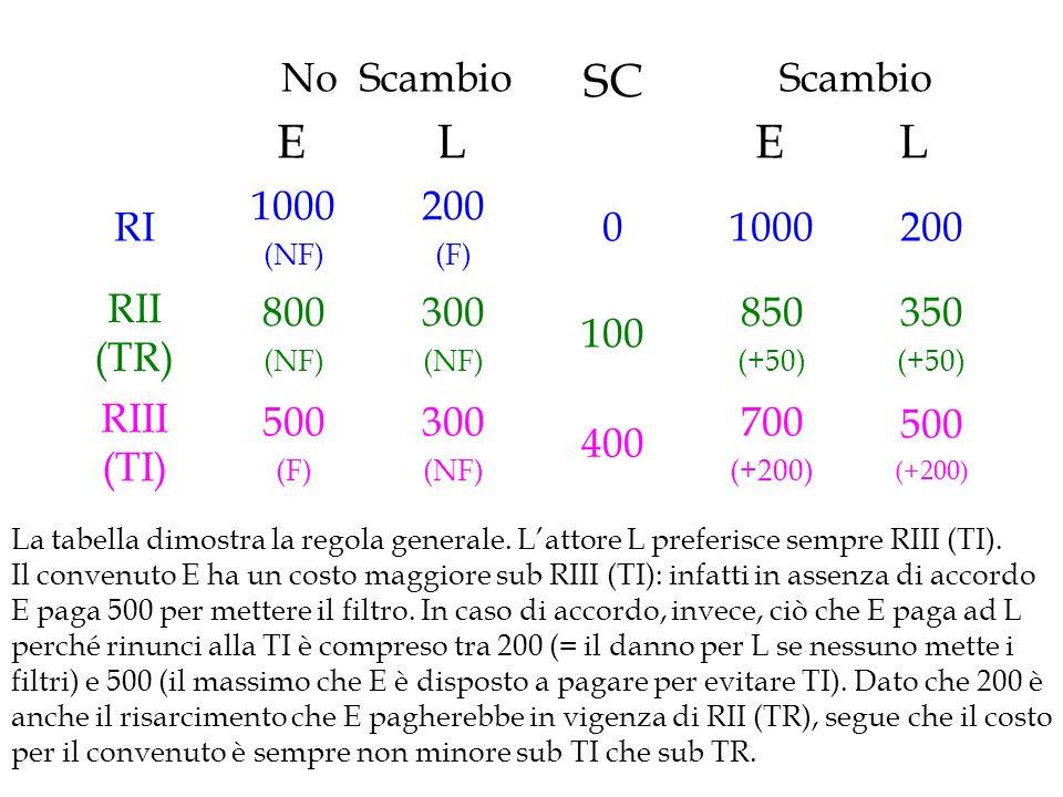 SC No E Scambio L E L RI 1000 200 RII (TR) 800 300 100 850 350