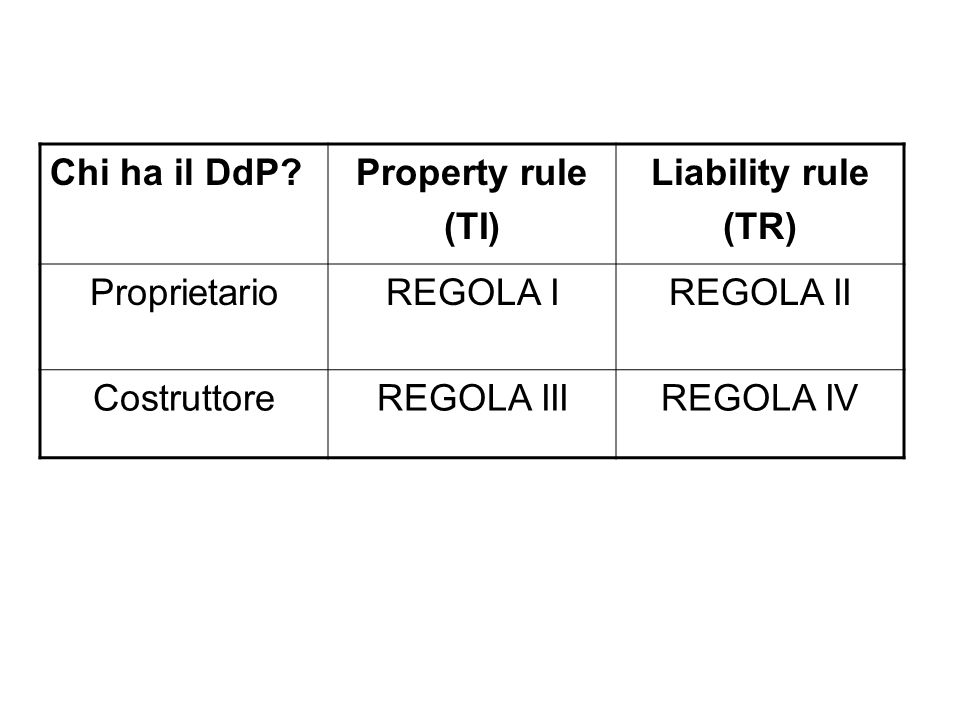 Chi ha il DdP Property rule. (TI) Liability rule. (TR) Proprietario. REGOLA I. REGOLA II. Costruttore.