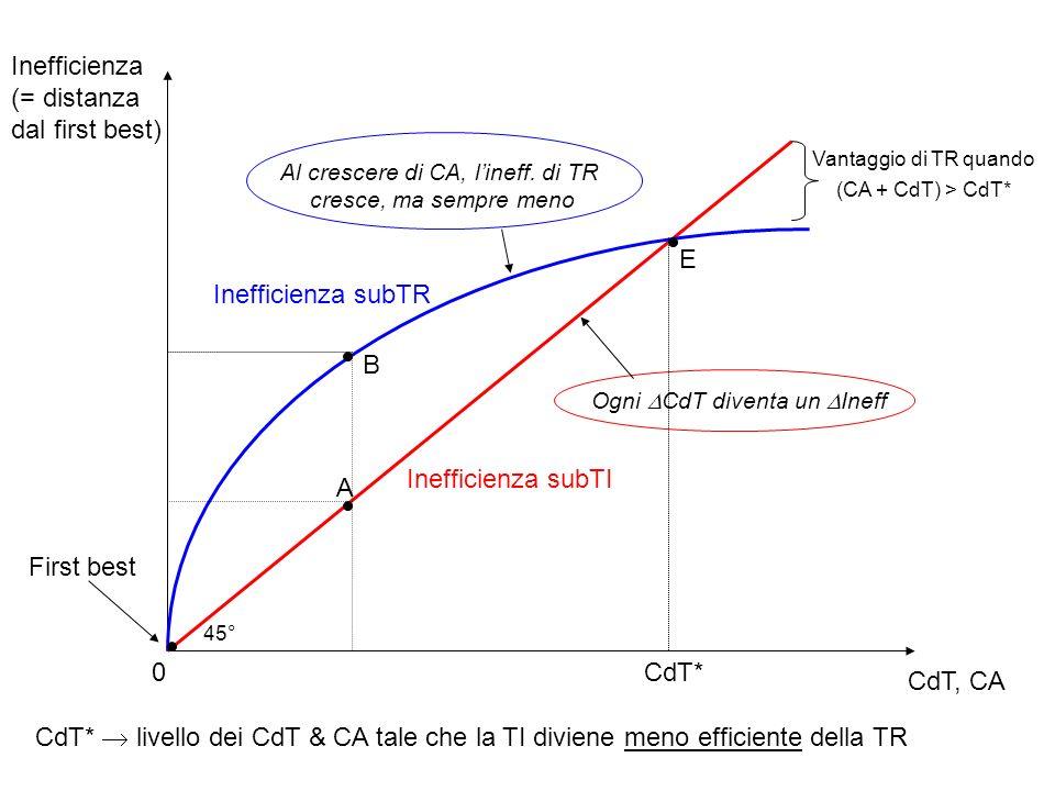 Al crescere di CA, l'ineff. di TR