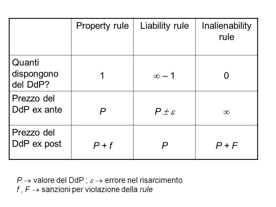 Quanti dispongono del DdP 1  – 1 Prezzo del DdP ex ante P P   