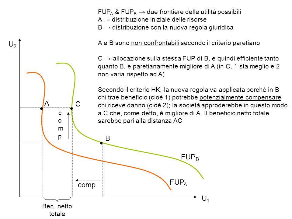 FUPA & FUPB → due frontiere delle utilità possibili