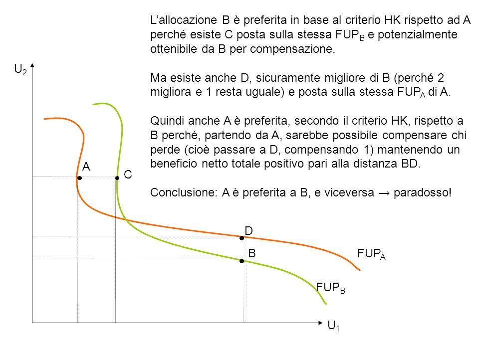 L'allocazione B è preferita in base al criterio HK rispetto ad A perché esiste C posta sulla stessa FUPB e potenzialmente ottenibile da B per compensazione.