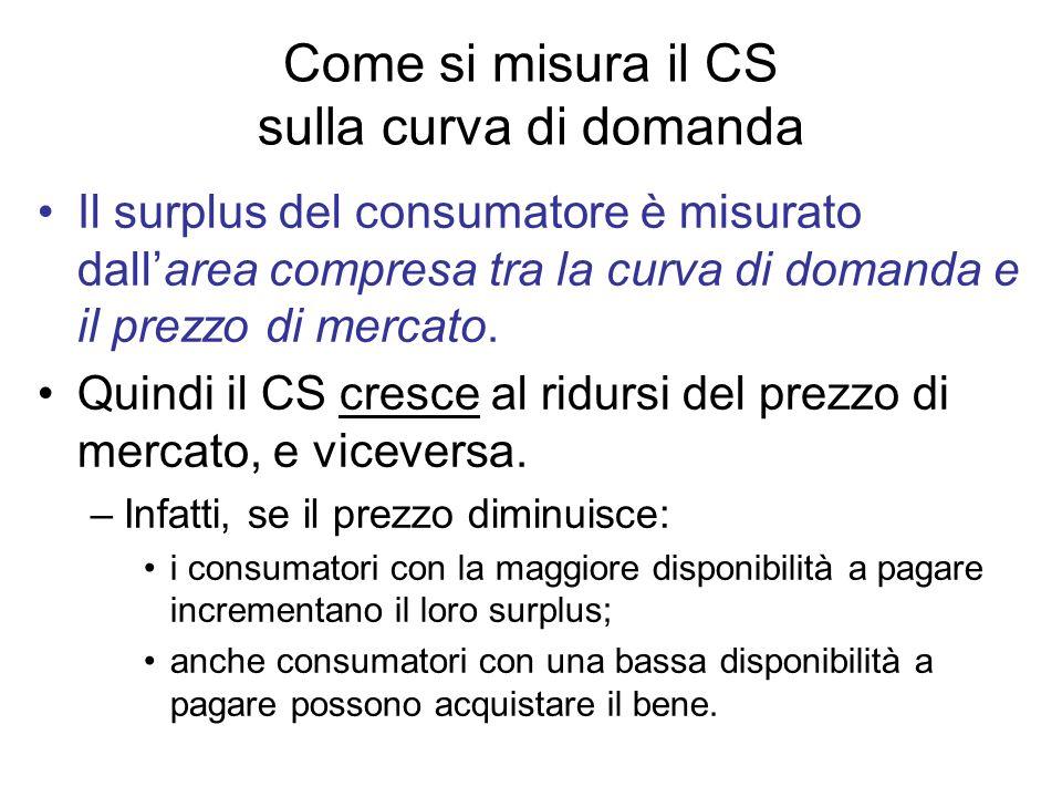 Come si misura il CS sulla curva di domanda