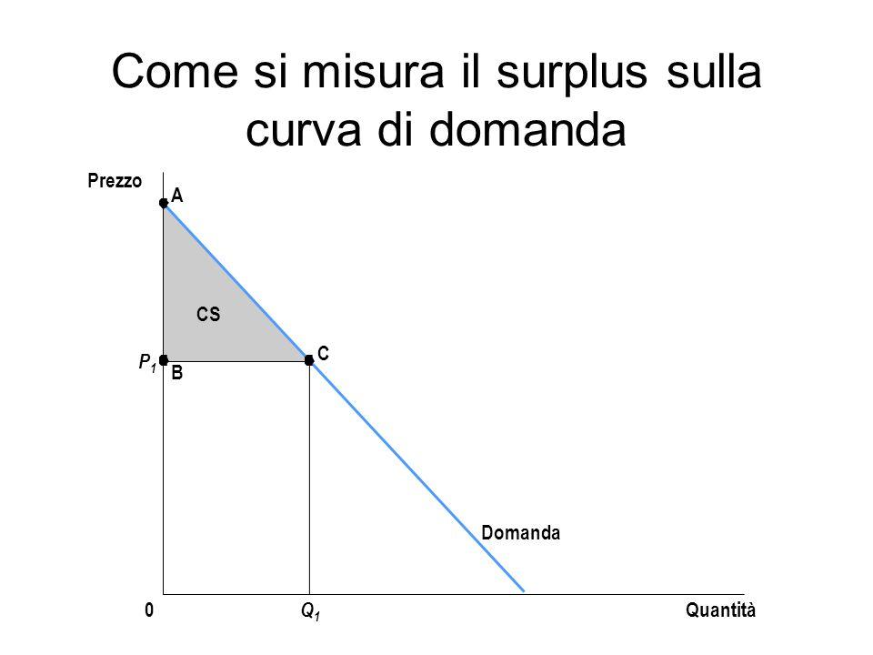 Come si misura il surplus sulla curva di domanda