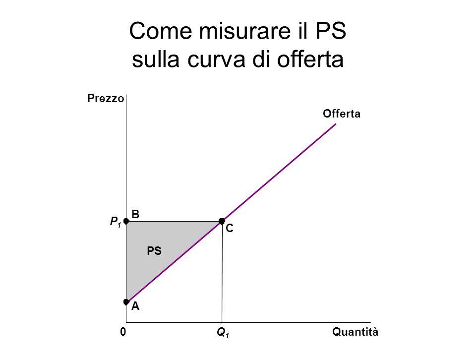 Come misurare il PS sulla curva di offerta