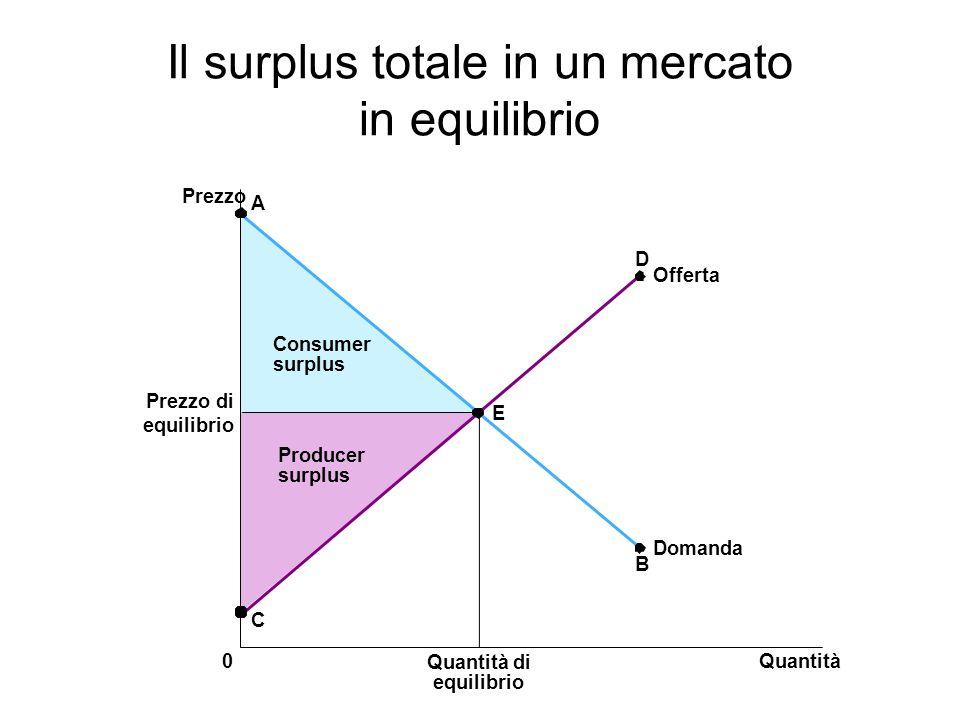 Il surplus totale in un mercato in equilibrio