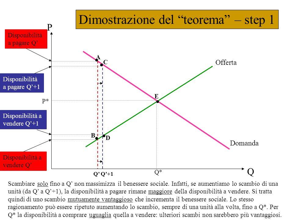 Dimostrazione del teorema – step 1