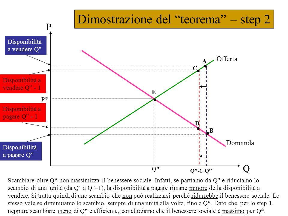 Dimostrazione del teorema – step 2