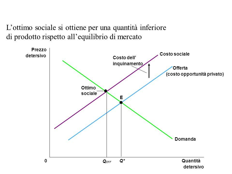 L'ottimo sociale si ottiene per una quantità inferiore di prodotto rispetto all'equilibrio di mercato