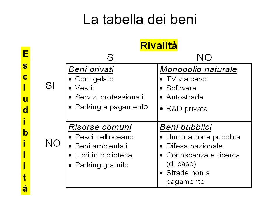 La tabella dei beni Escludibili tà 8 12