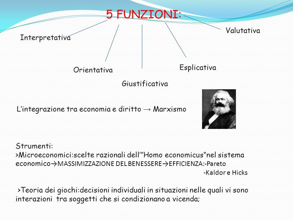 L'integrazione tra economia e diritto → Marxismo